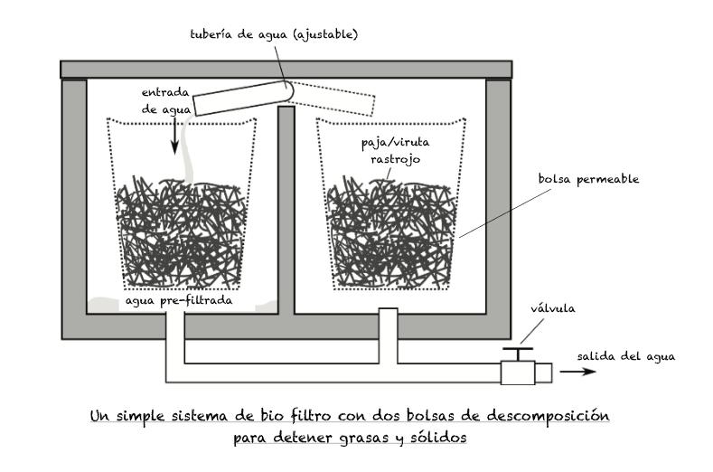 Un biofiltro preliminar