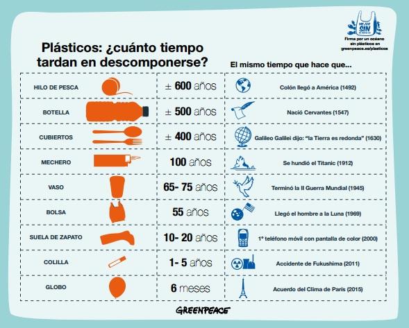 Greenpace-plastics
