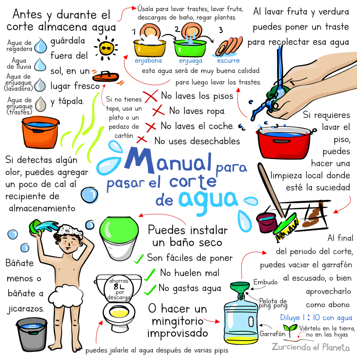 manual para sobrevivir sin agua